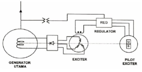 Brushless Excitation