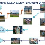 System waste water treatment plant 150x150 Prinsip kerja PLTP