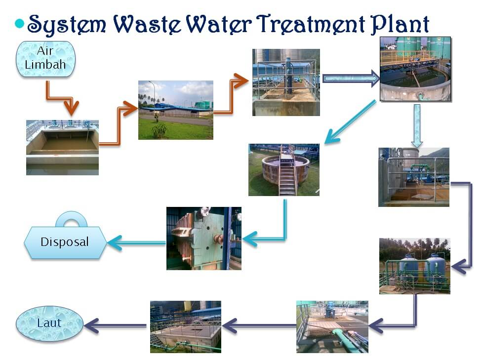 System waste water treatment plant Kimia lingkungan