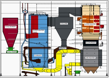 Tata letak Circulating Fluidized Boiler (CFB)