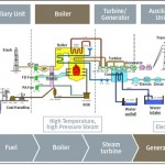 Prinsip kerja Boiler