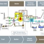 Tata letak Pulverized Coal PC Boiler Batubara 150x150 Sistem Air Pendingin PLTU