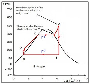 Diagram T – s Siklus PLTU (Siklus Rankine)