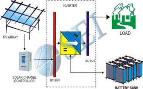 Prinsip Kerja PLTS Terpusat Jenis sistem PLTS