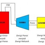 Proses konversi energi pada PLTU 150x150 Prinsip kerja Boiler