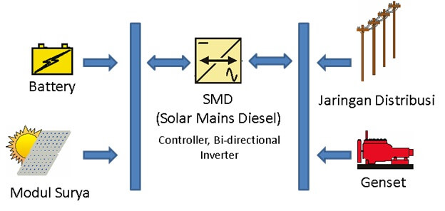Skema Hybrid Photovoltaic Power System