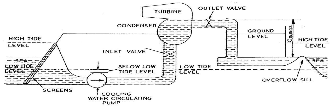 Sistem Air Pendingin Utama Siklus Terbuka Jenis Sistem Air Pendingin