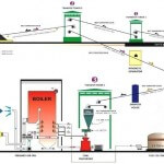 Sistem bahan bakar batu bara2 150x150 Prinsip kerja Boiler