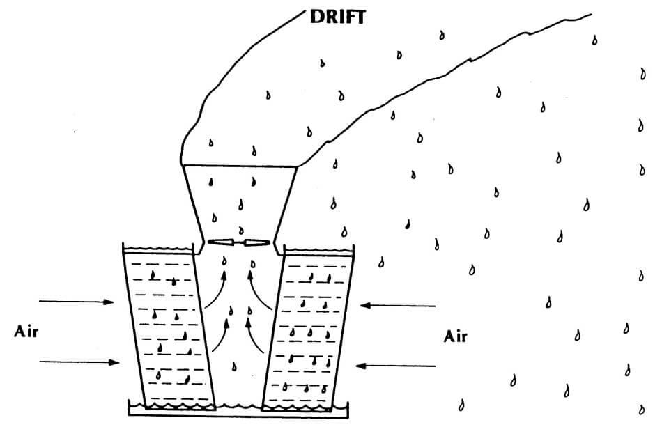 pembuangan panas di menara pendingin siklus tertutup Jenis Sistem Air Pendingin