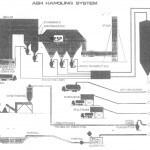 system Ash handling 150x150 Komponen utama Turbin Uap