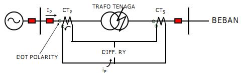 Ilustrasi relay differensial saat terjadi gangguan