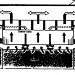 Sistem Sirkulasi Hidrogen Pendingin Alternator Secara Konvensional 150x150 Konstruksi Stator Generator