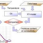 Dielectric Response Analysis