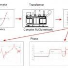 Frequency Response Analysis menggunakan FRAnalyzer